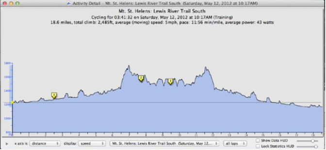 Lewis River Trail Elevation Profile